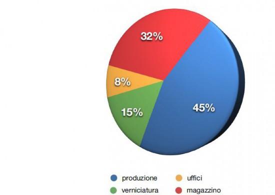 indecoserigrafia-grafico-torta2